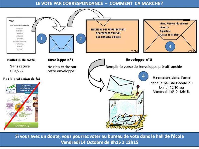 Vote par correspondance 2011