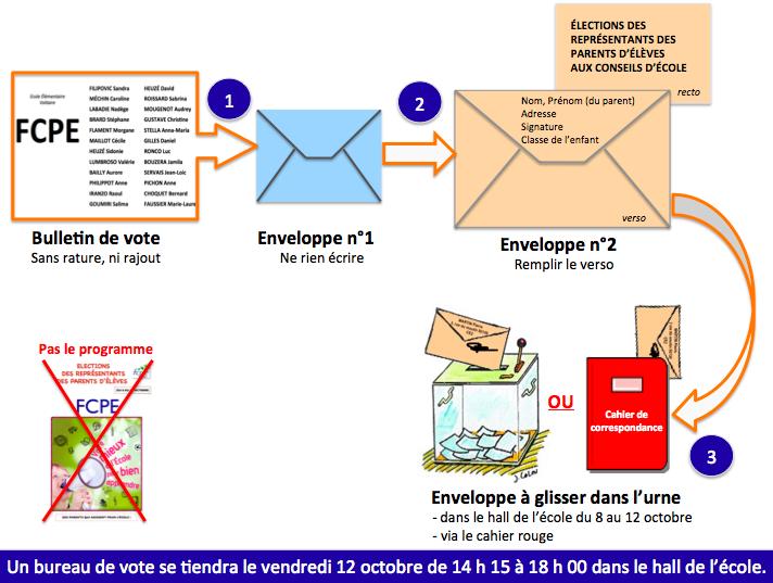 comment voter par correspondance FCPE