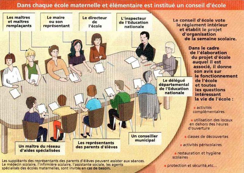 Conseil d'école FCPE Voltaire