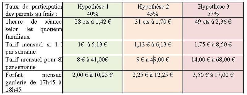 Hypothèses tarifs