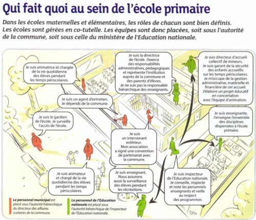 FCPE_fonctionnement_école