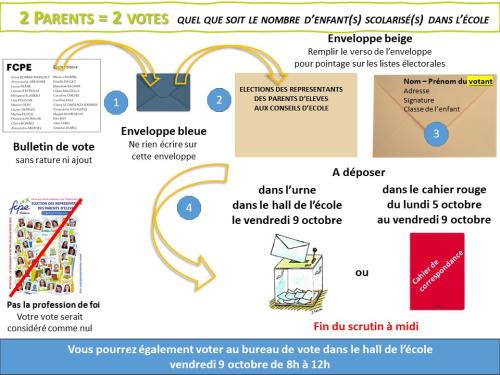 Vote par correspondance 2020